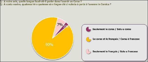 90% di a pupulazione corsa pè u bislinguisimu
