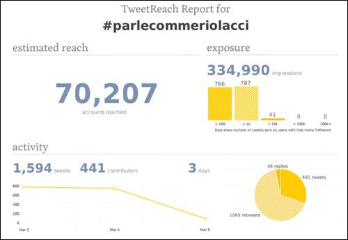 Riolacci, 2000 tweets dopu...