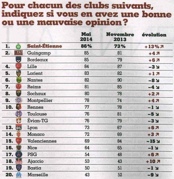 Bastia in u top 3 di i clubs i menu appreziati di Francia