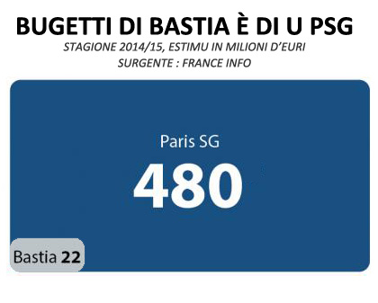 Bastia - PSG : duie visione differente di u ballò...