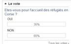 Ùn v'inchietate, i rifugiati ùn volenu micca vene in Francia