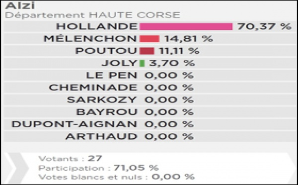 U paese induve Sarko è Le Pen anu fattu 0%